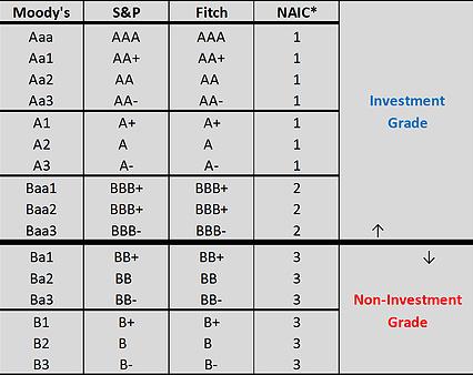 investment grades